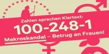 «Betrug an Frauen»: Jährlich werden 100 Milliarden Leistung nicht bezahlt